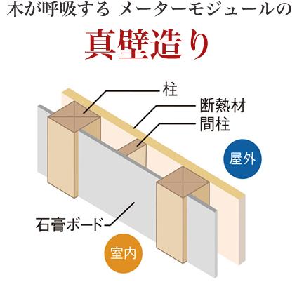 木が呼吸する メーターモジュールの真壁造り